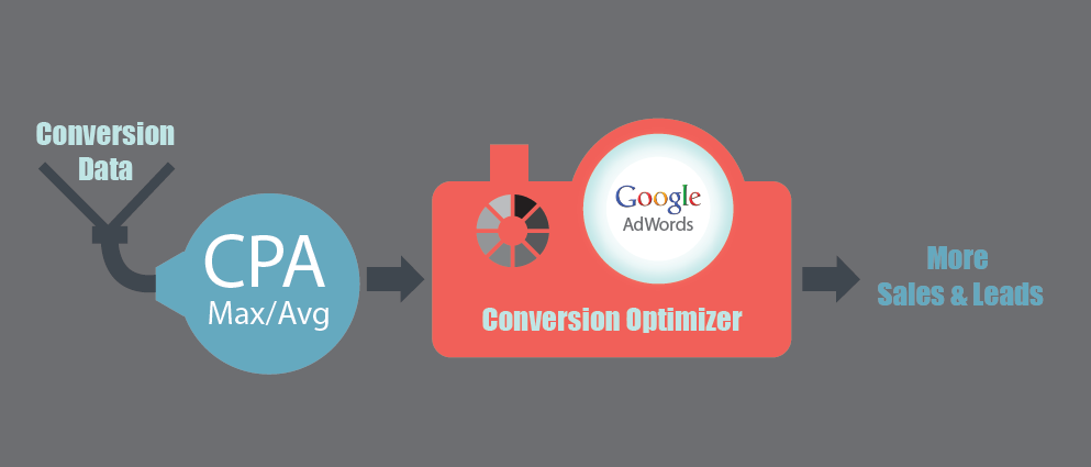 brand-digital-conversion-optimizer